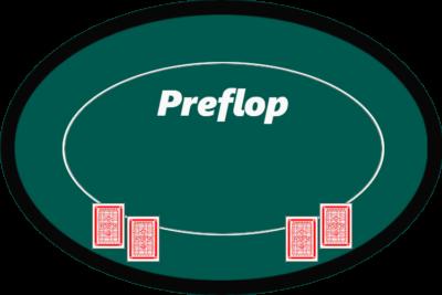 Poker Regeln - Preflop