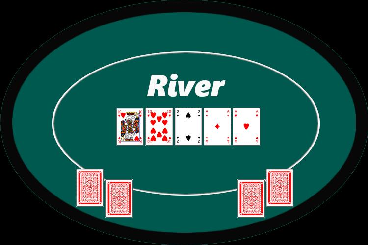 Poker Regeln - River