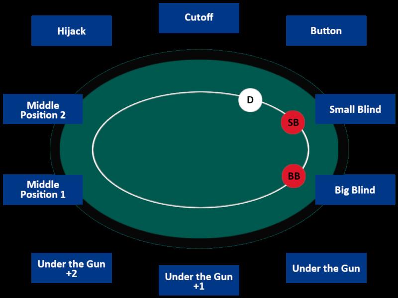 Texas Holdem Poker - Poker Position